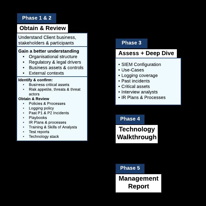 SIEM Workflow - alternateive (1)