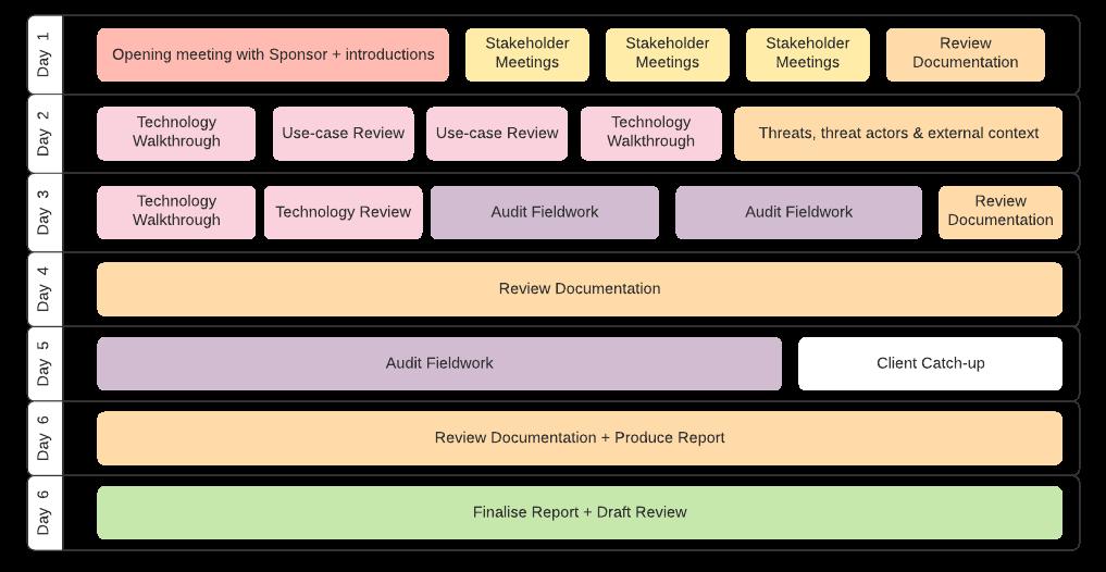 Sample SIEM & Use-Case Assessment Schedule (1)