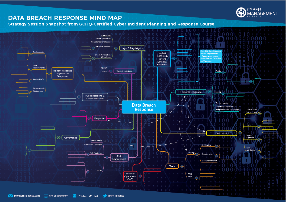 Data Breach Response Mind Map.png