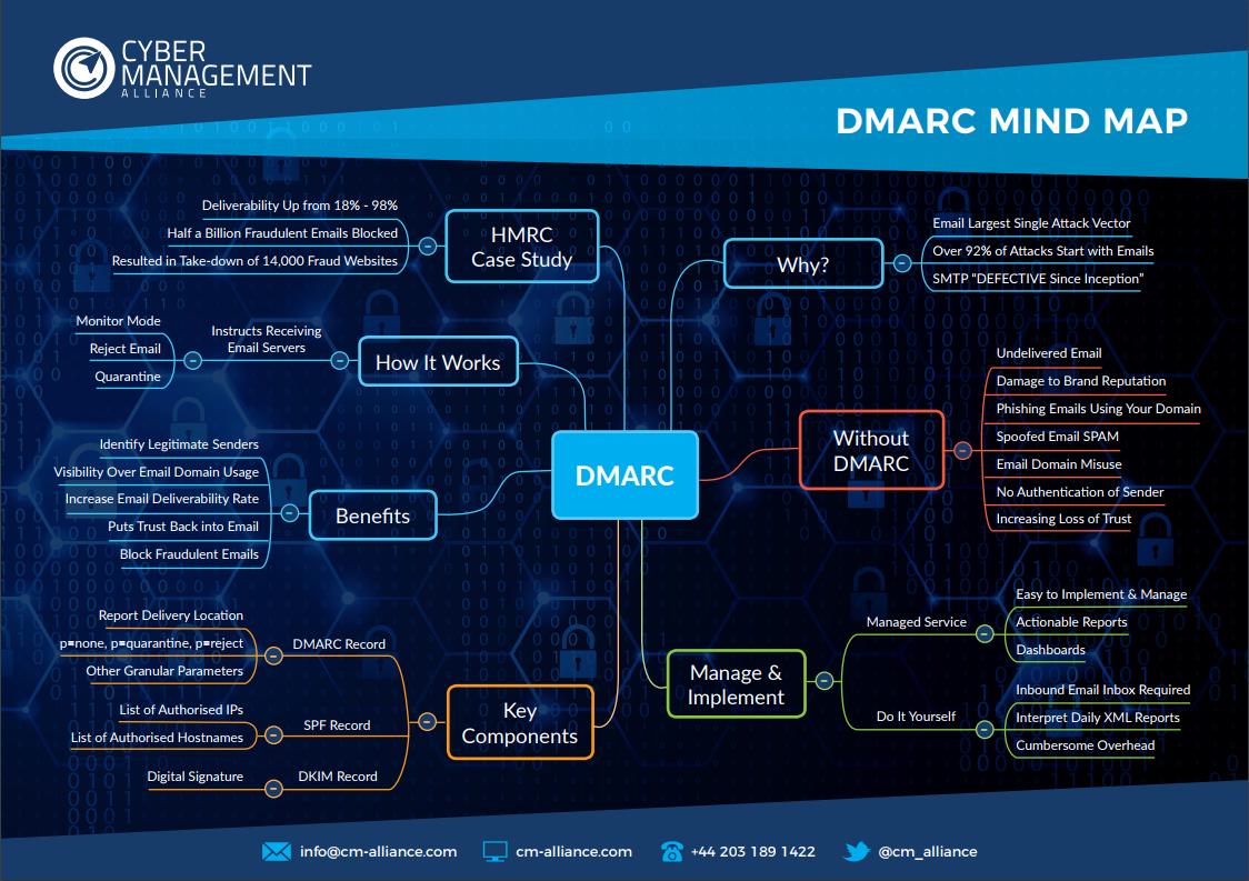 DMARC-Mind-Map-DNS-SPF-Spam-DKIM.png