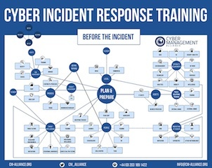 cyber incident response checklist Cyber Incident Response Mind Map