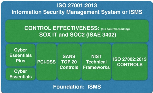 ISO27001 to SOC2