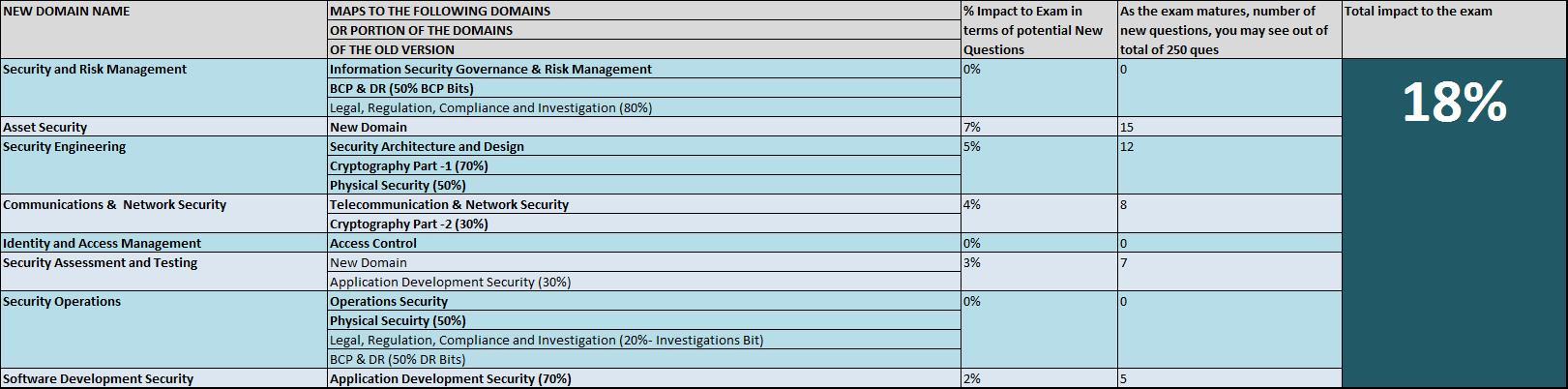 CISSP Syllabus Comparison