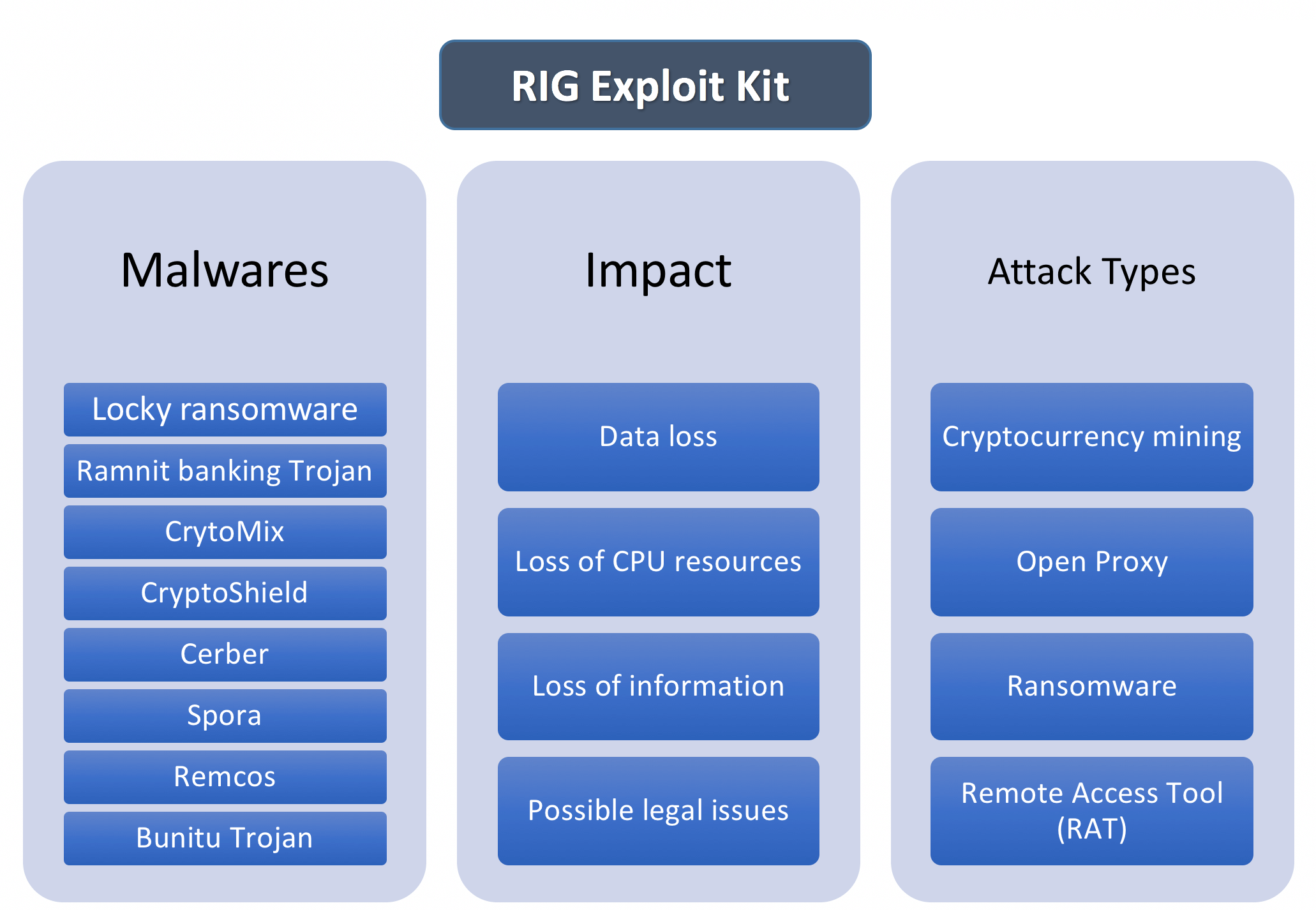 RIG Exploit Kit