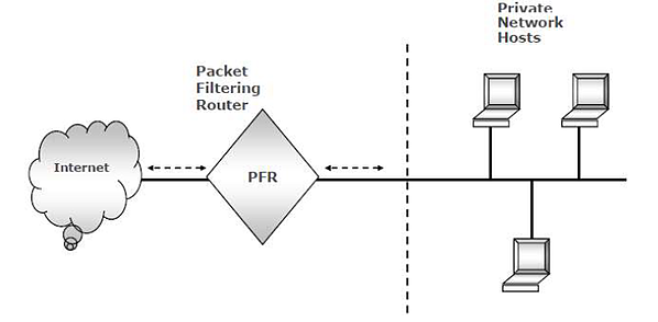 packet filtering router (PFR) Firewalls
