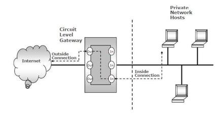 Circuit-level gateway proxy Firewalls