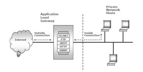 Application-level gateway proxy Firewalls: