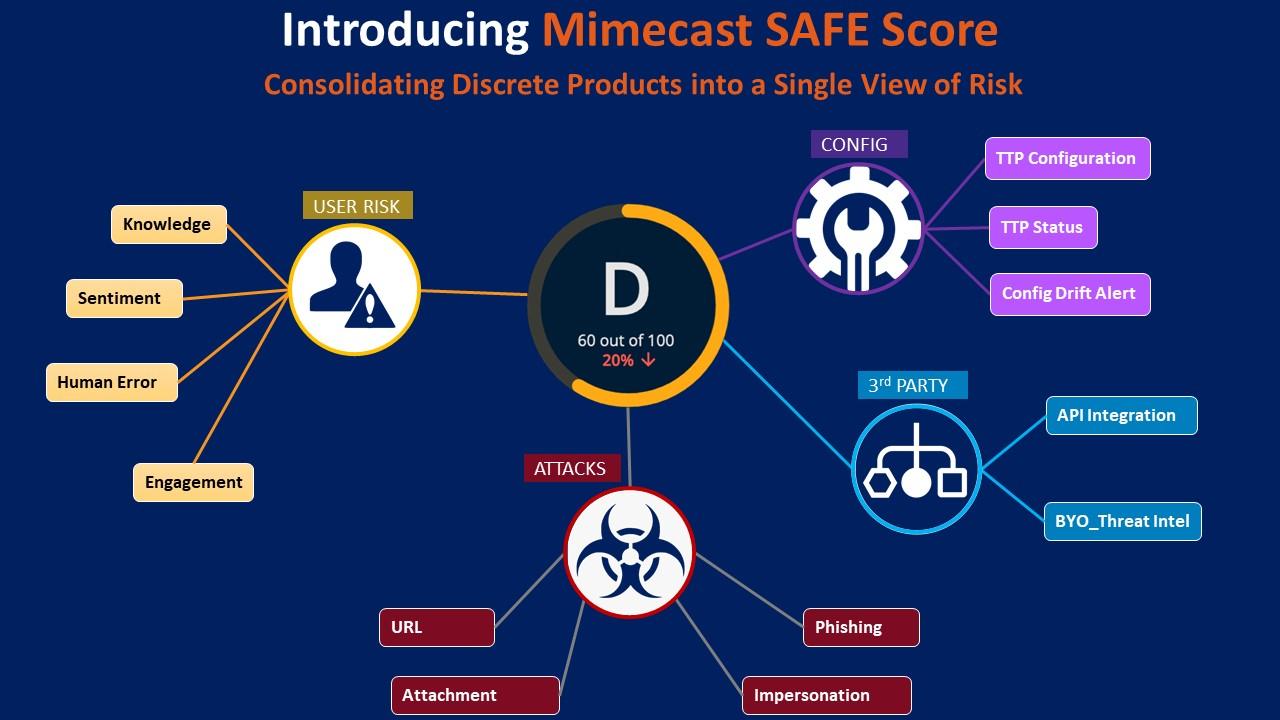 SafeScore