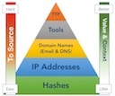 Threat Intelligence Value Proposition small