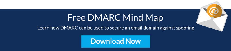 Download DMARC Mind Map