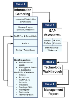 Assessment Phases
