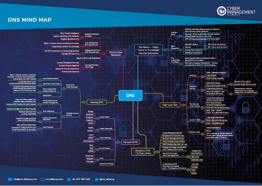 DNS Mind Map