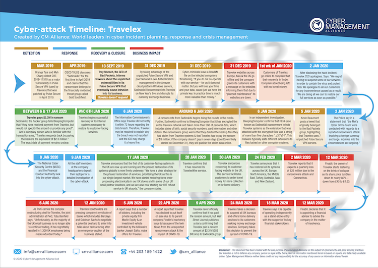 Timeline Small Image