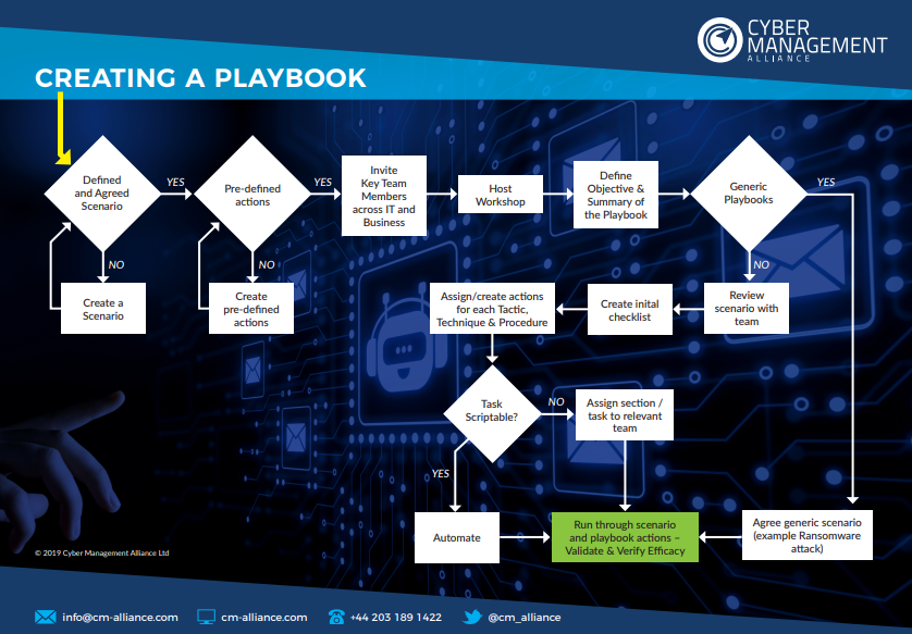 create-playbook